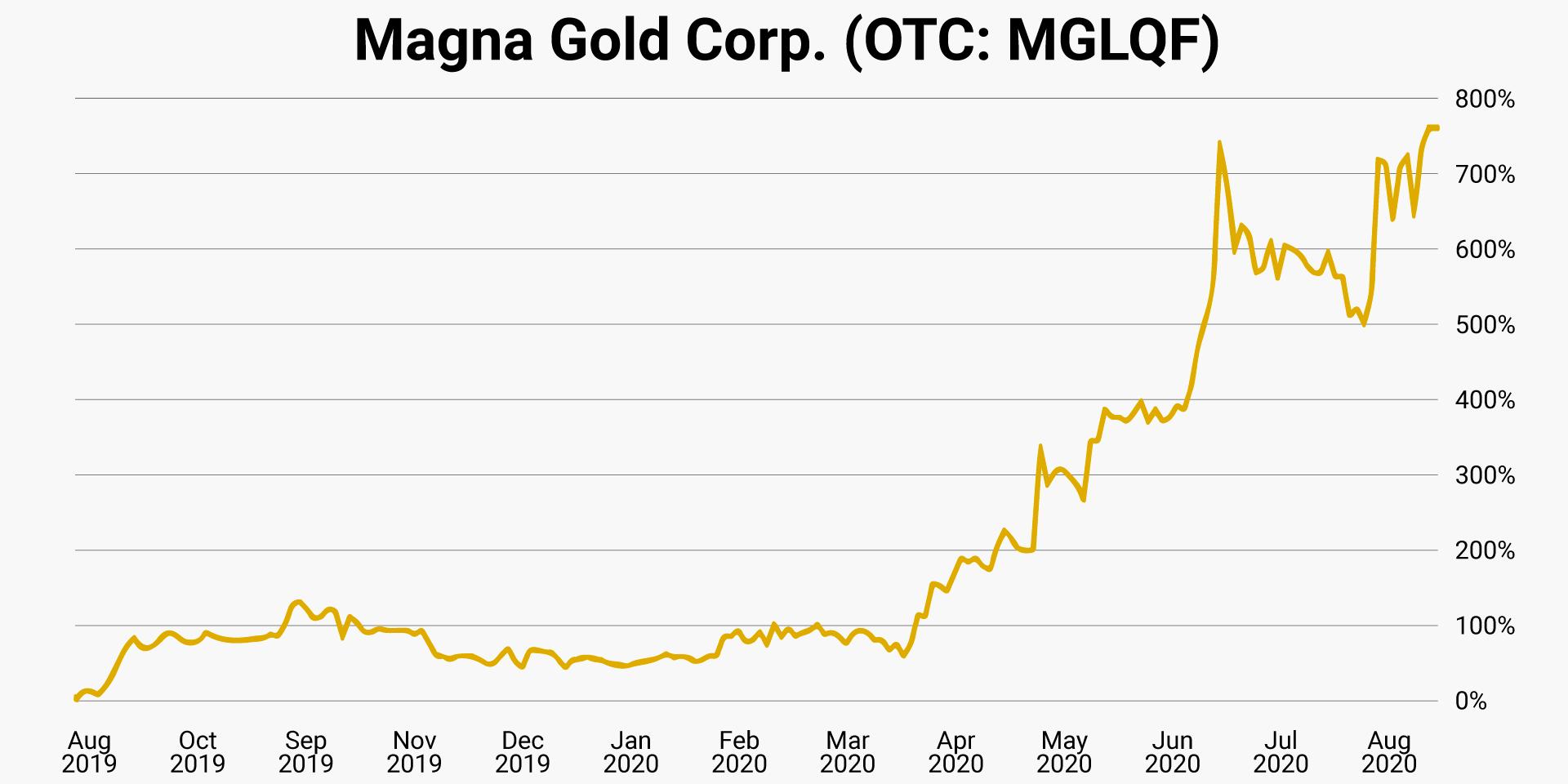 07-magna-gold-otc-mglqf