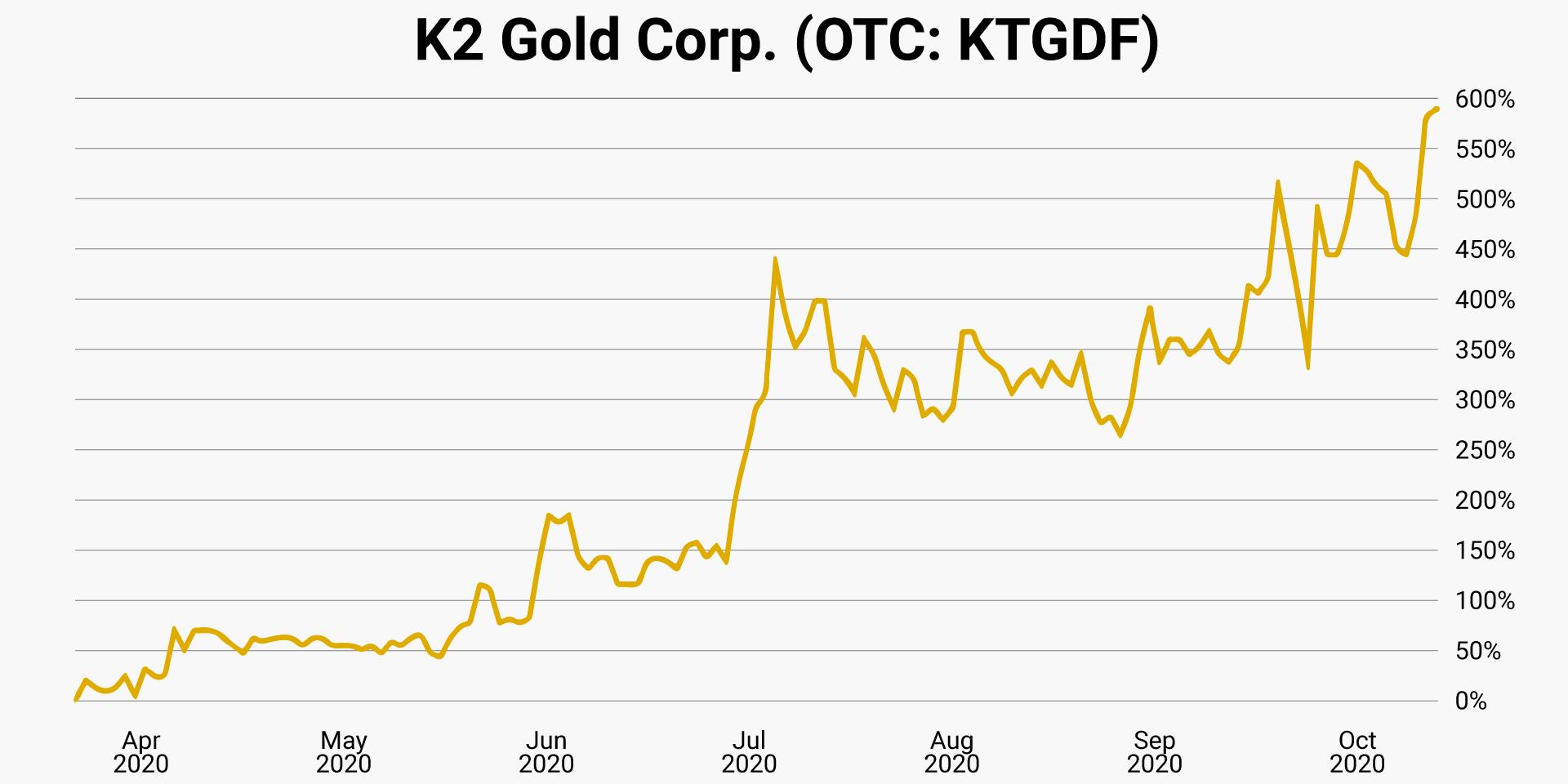 08-k2-gold-corp-otc-ktgdf