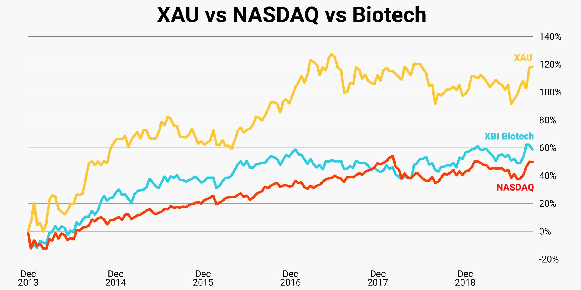 xau-vs-nasdaq-vs-biotech
