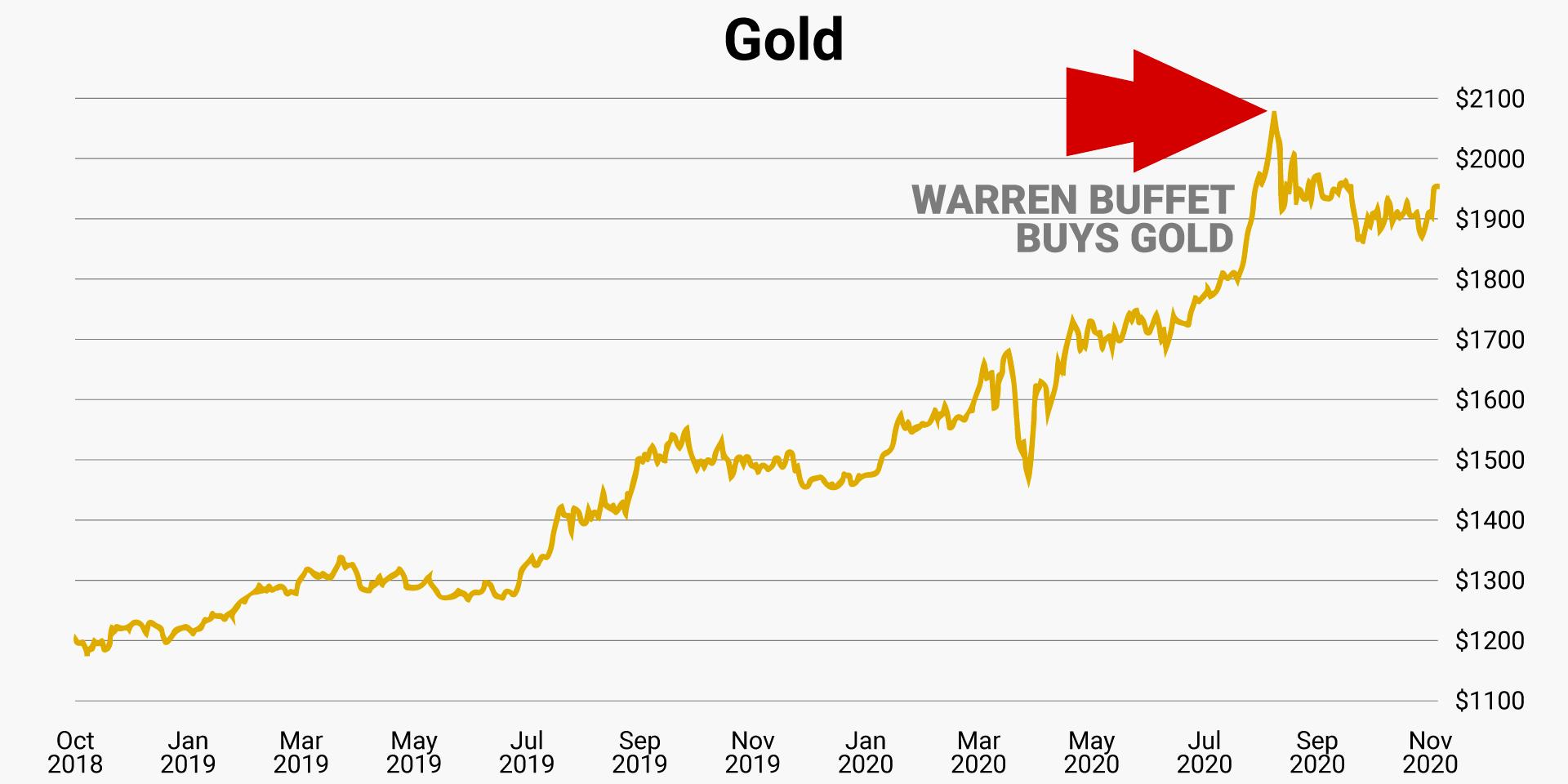 gold-warren-buffet