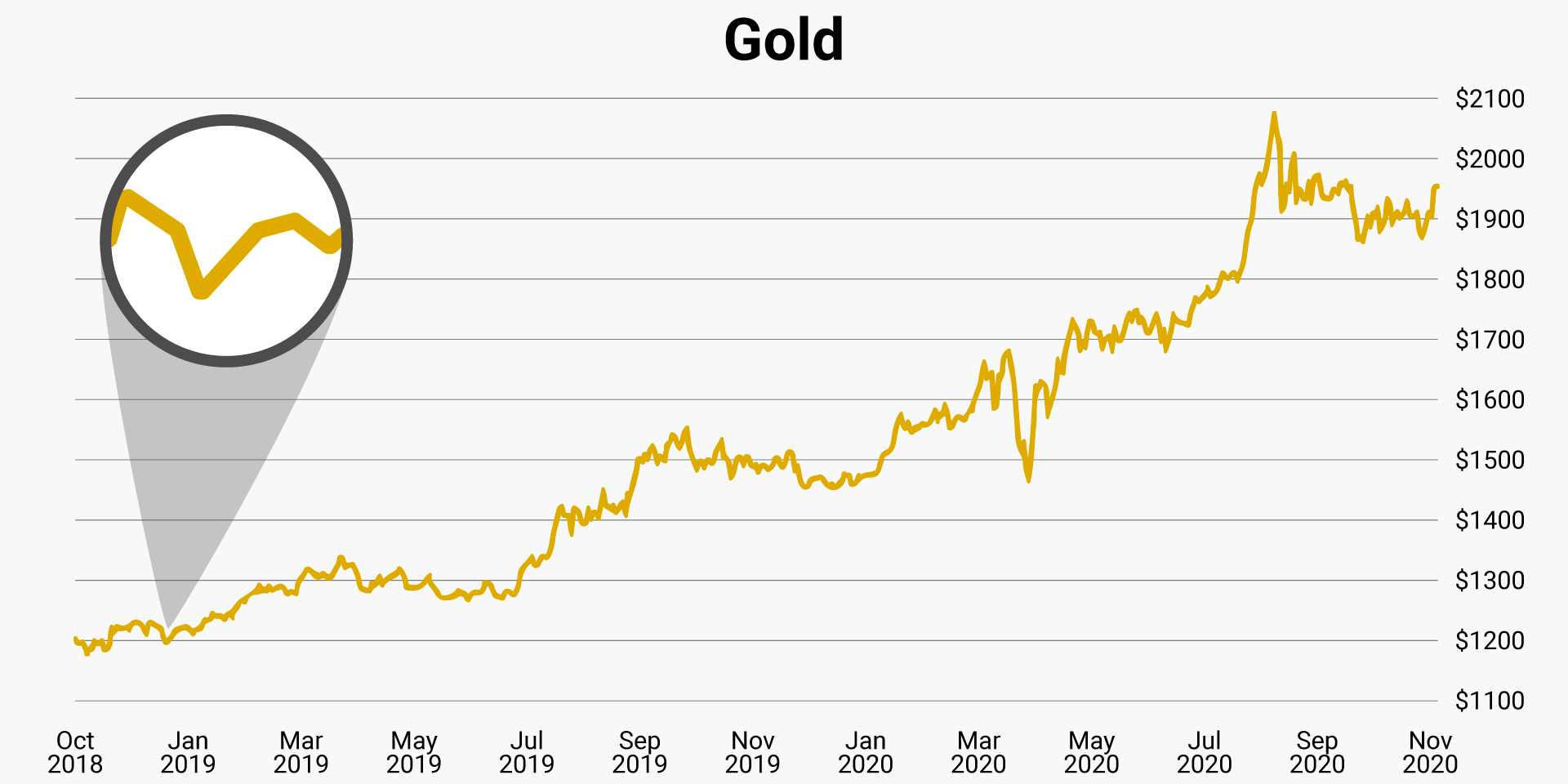 gold-we-bought