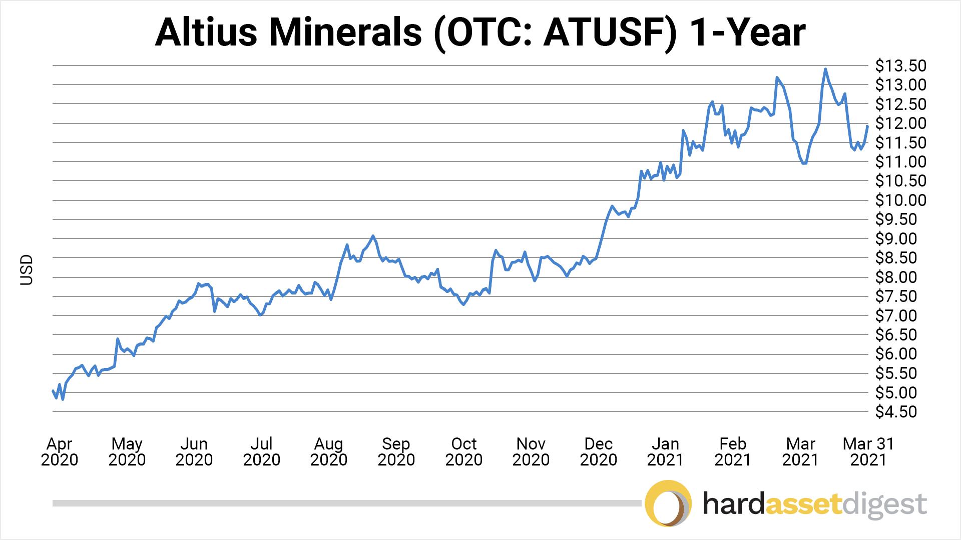 chart-atlius-1-year