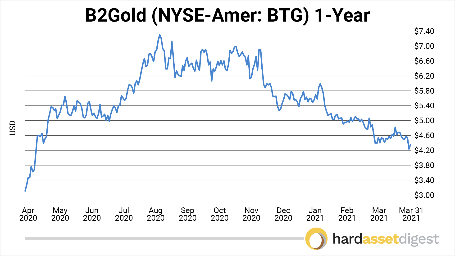 chart-b2gold-1-year