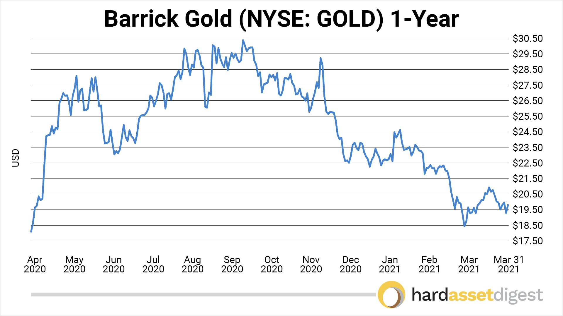 chart-barrick-1-year