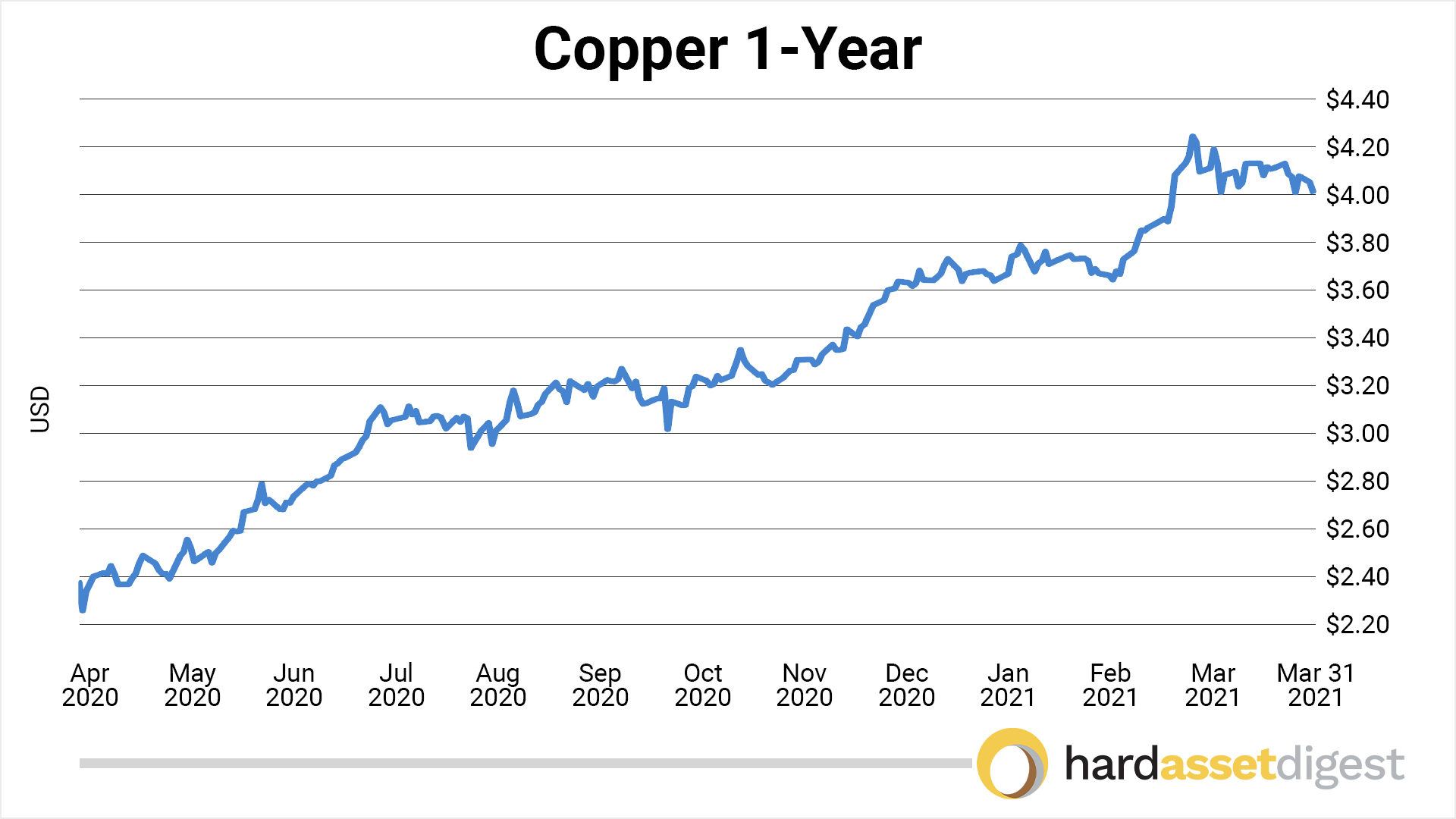chart-copper-1-year