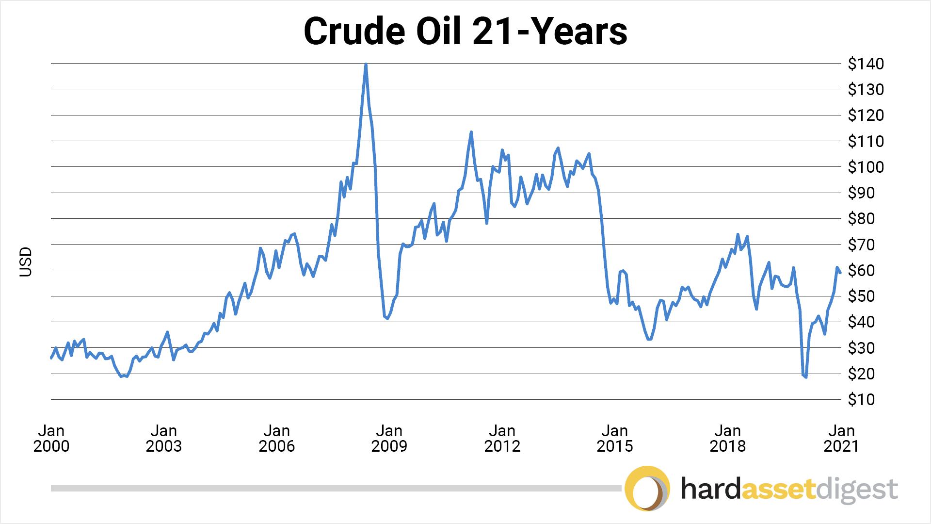 chart-crude-oil-21-year