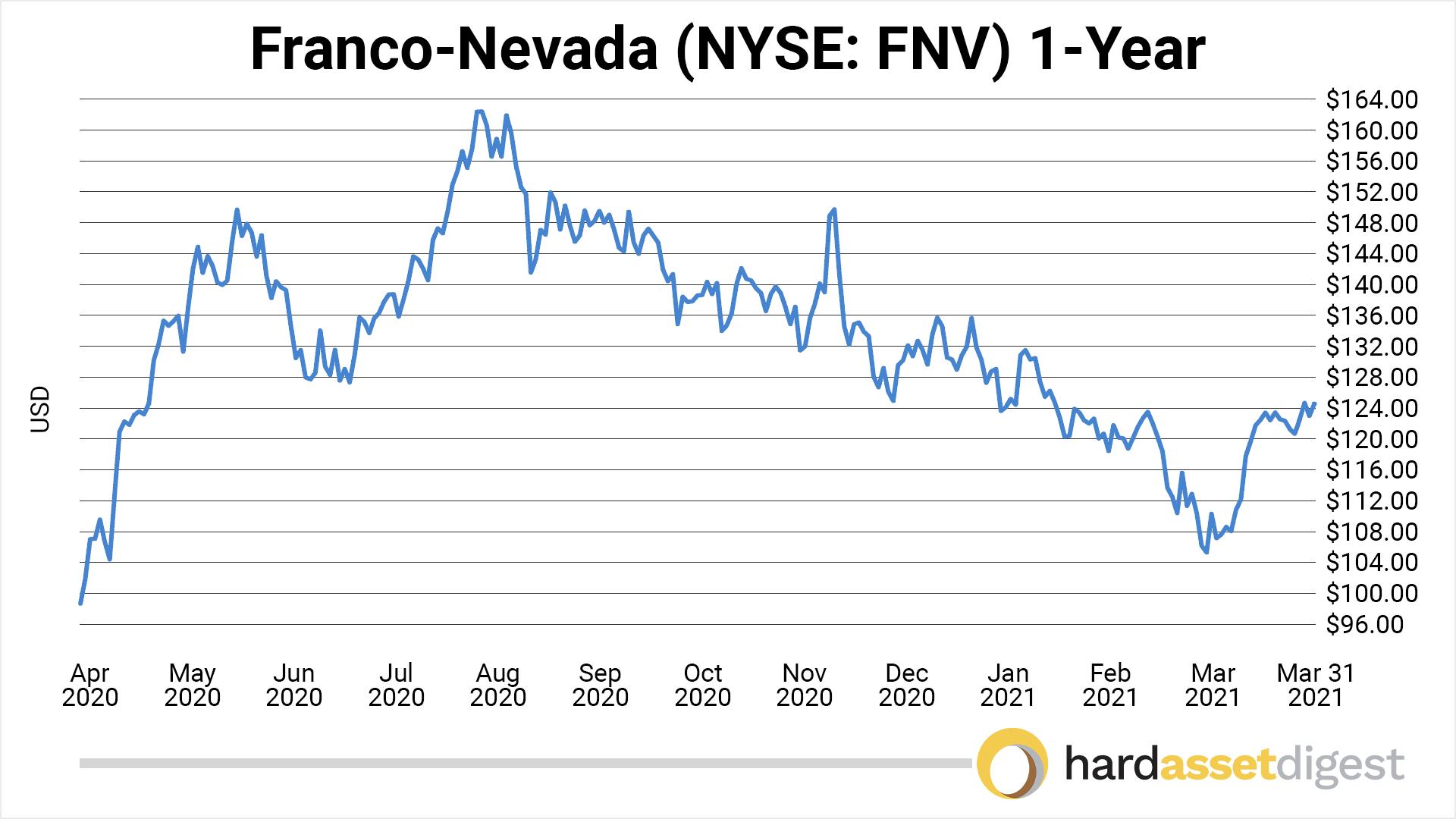 chart-franco-nevada-1-year