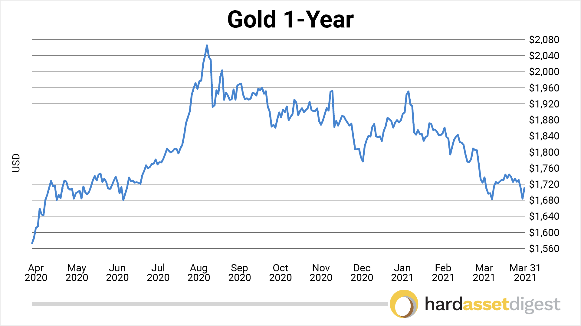 chart-gold-1-year