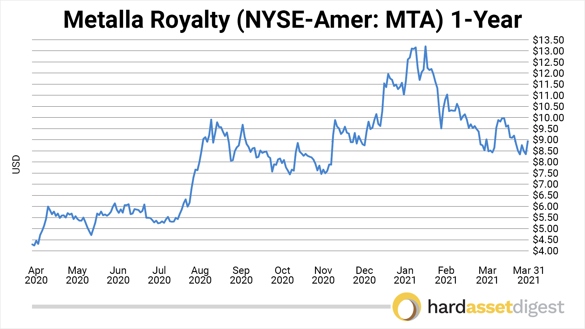 chart-metalla-1-year