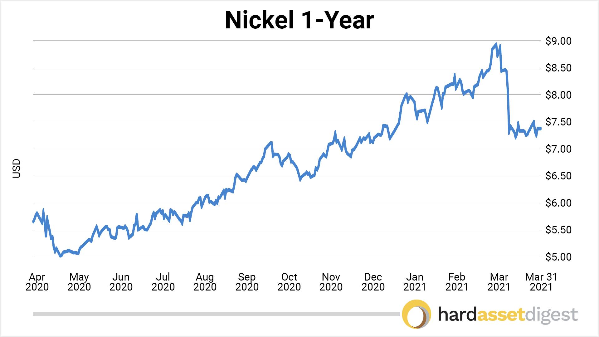 chart-nickel-1-year