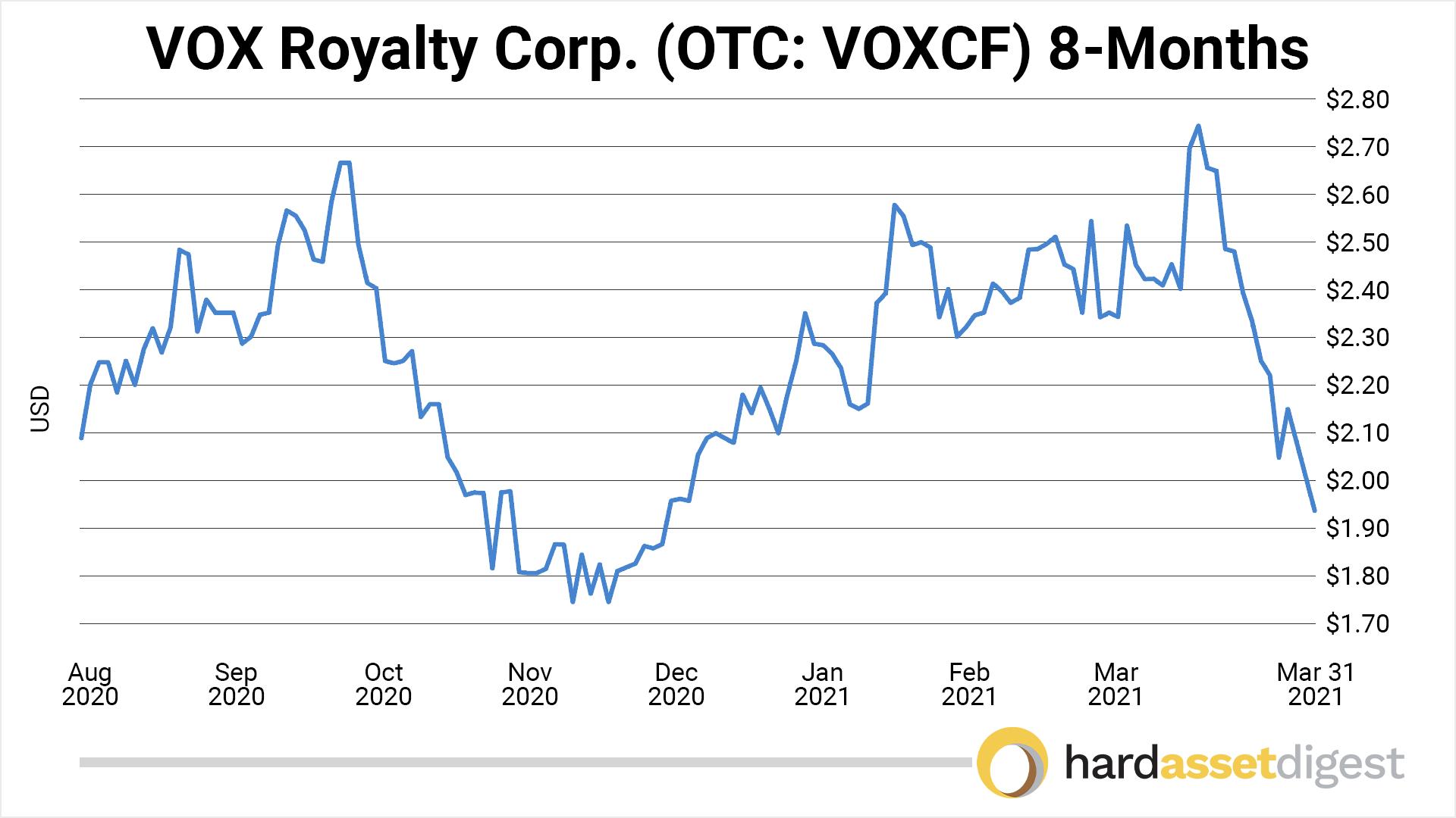 chart-vox-8-months