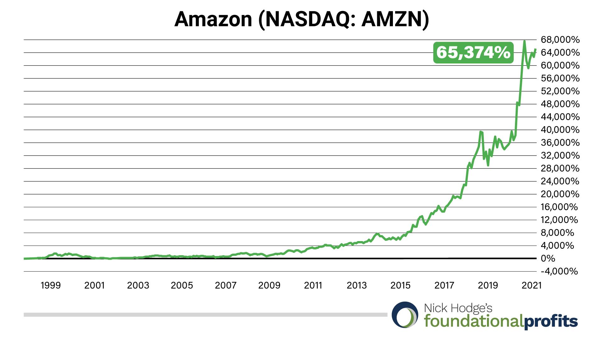 amazon-chart