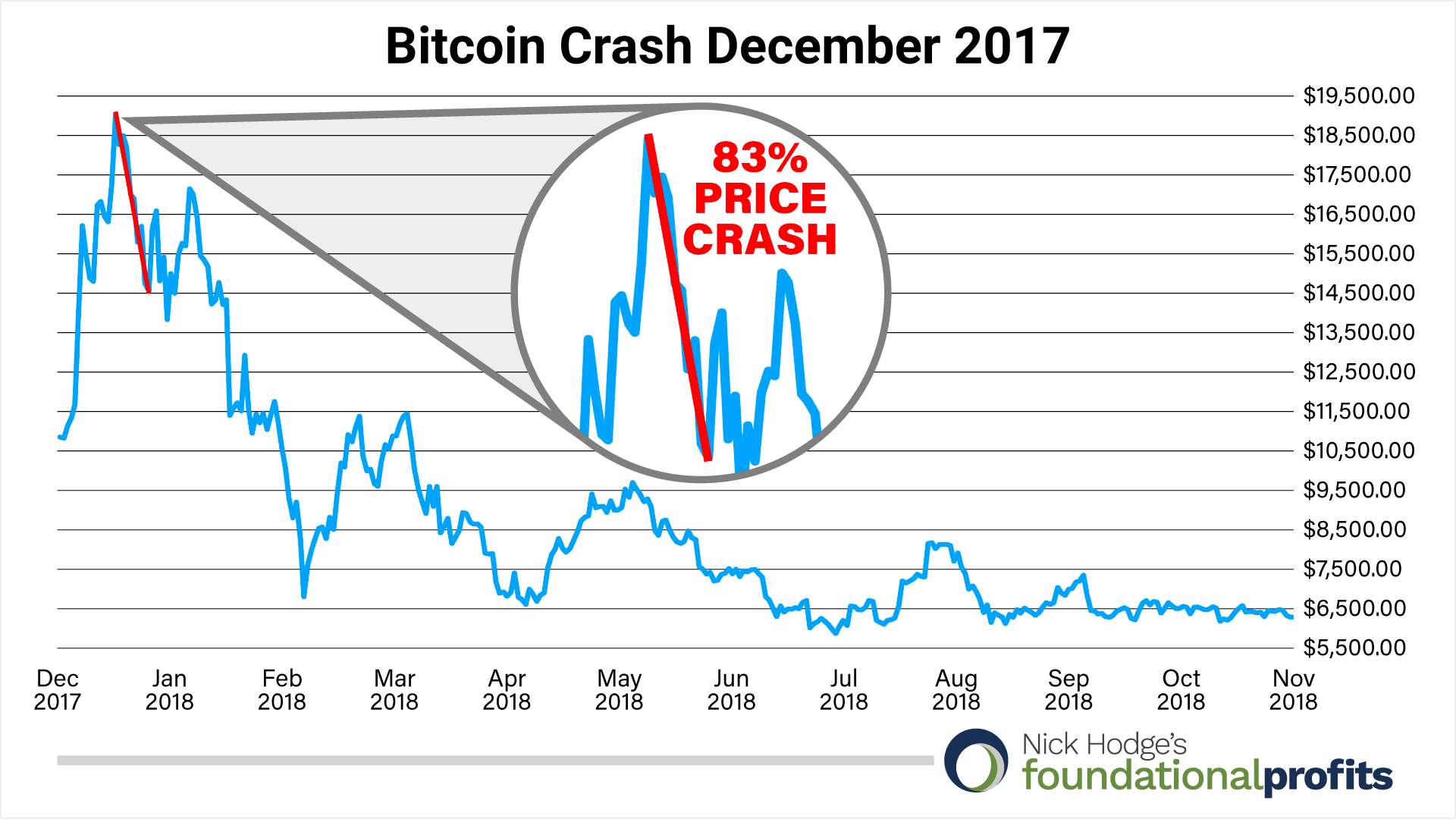 bitcoin-crash-december-2017
