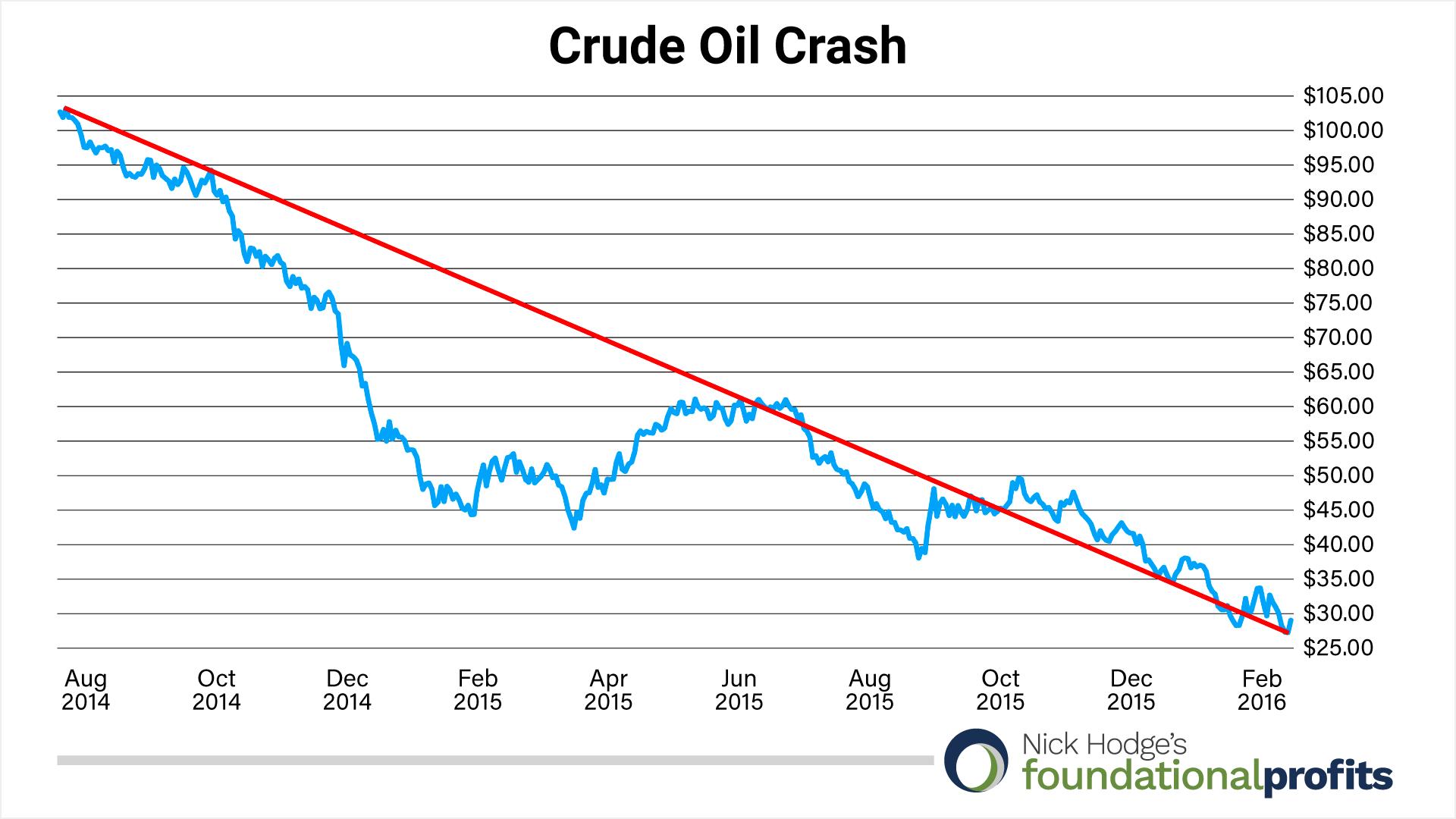 crude-oil-crash