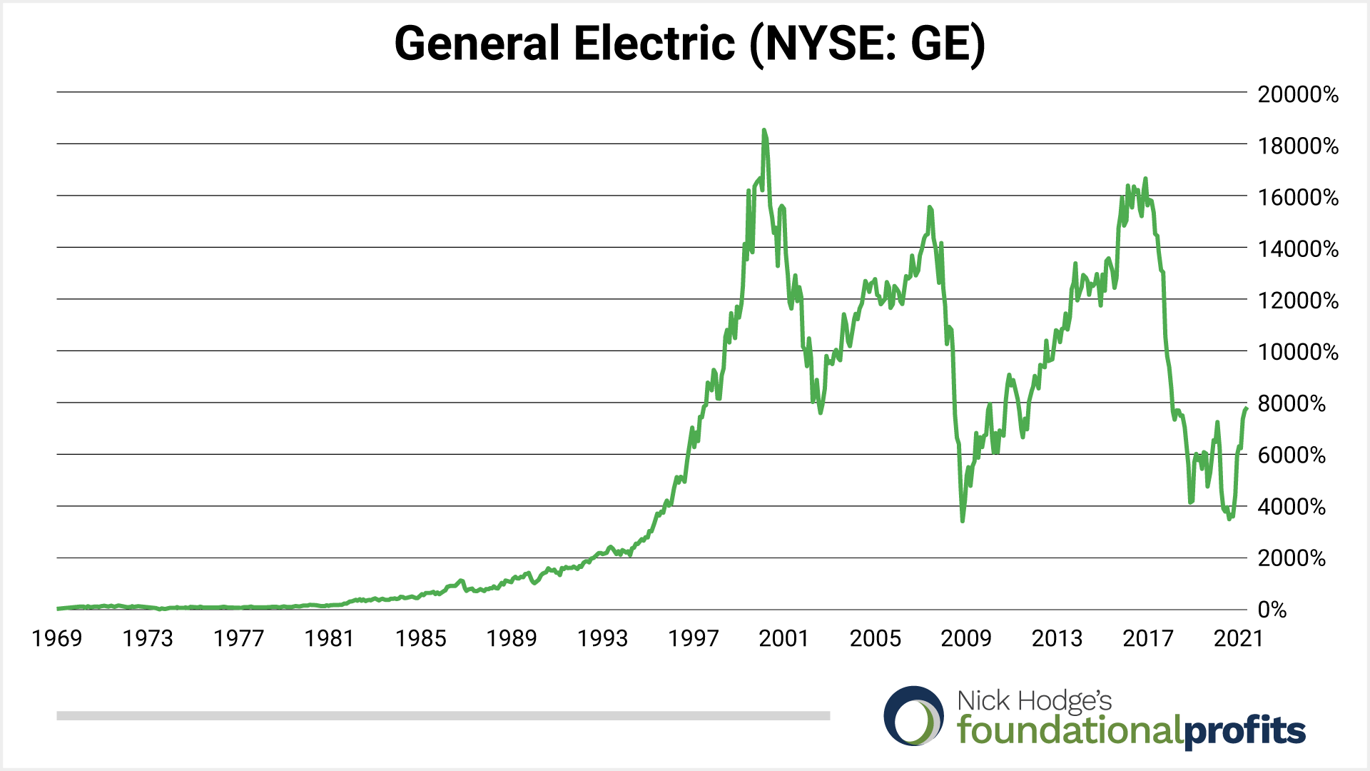 general-electric-1969-present