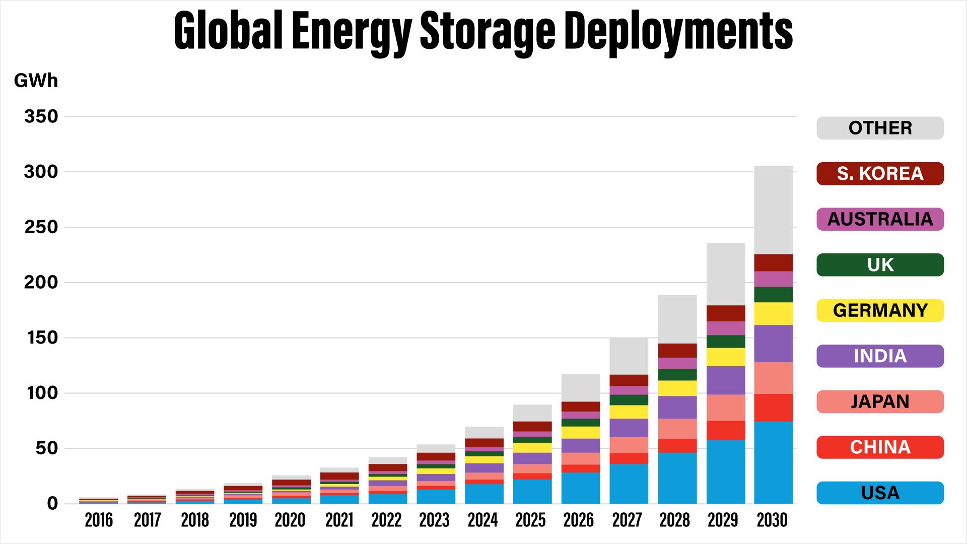 global-energy-storage-deployments