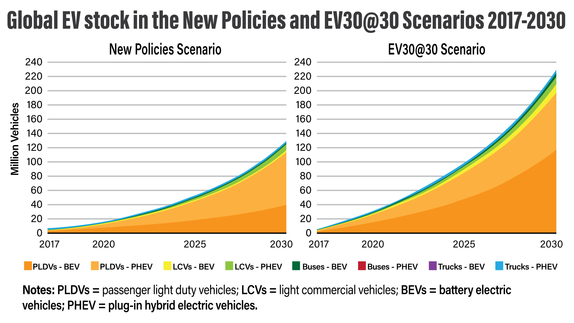 global-ev-stock-in-the-new-policies-and-ev30at30-scenarios-2017-2030