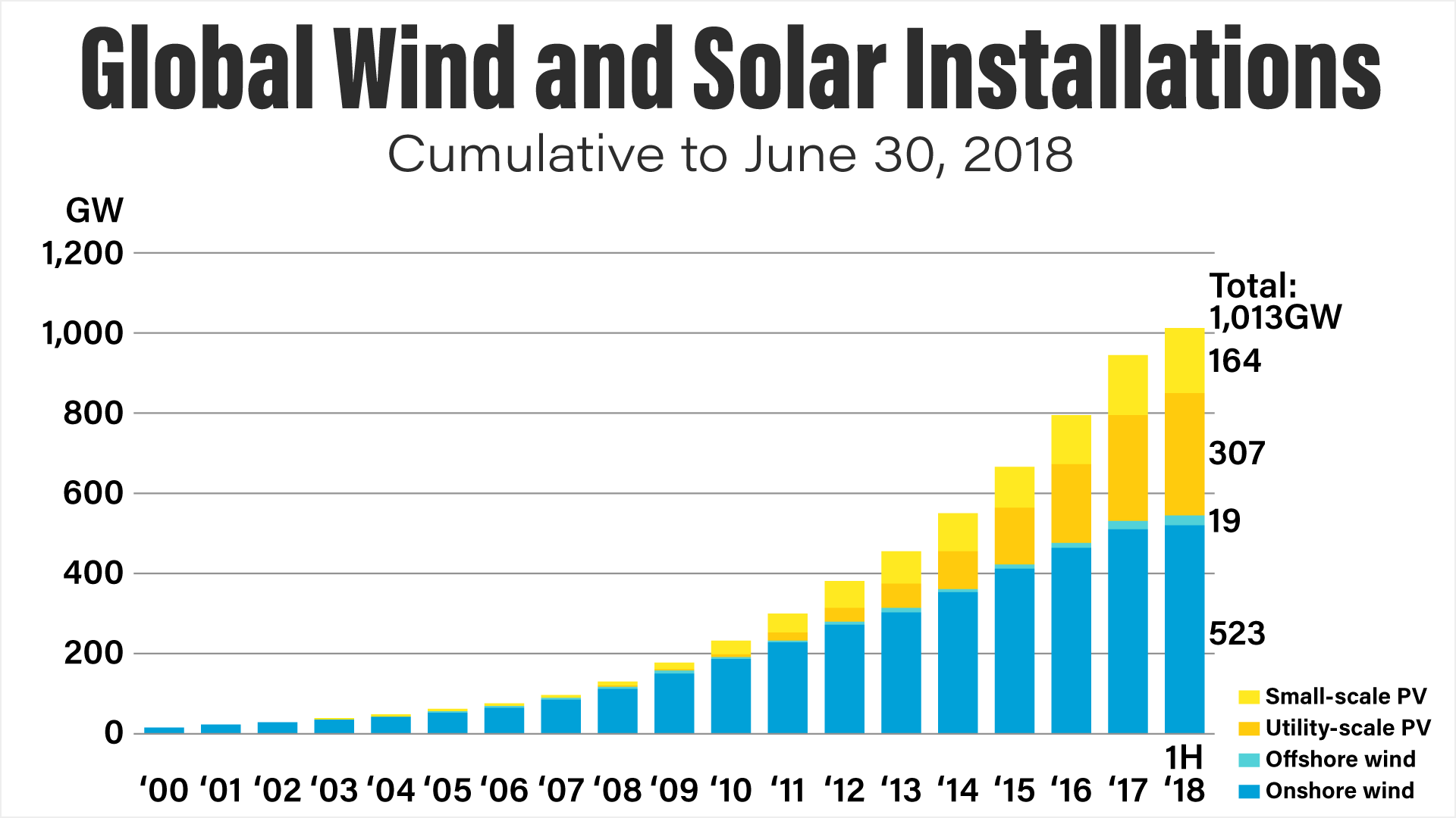 global-wind-and-solar-installations-cumalitive-to-june-30-2018