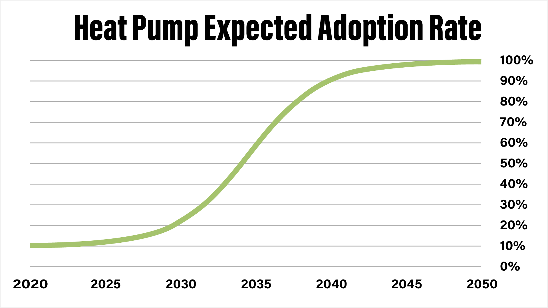 heat-pump-expected-adoption-rate