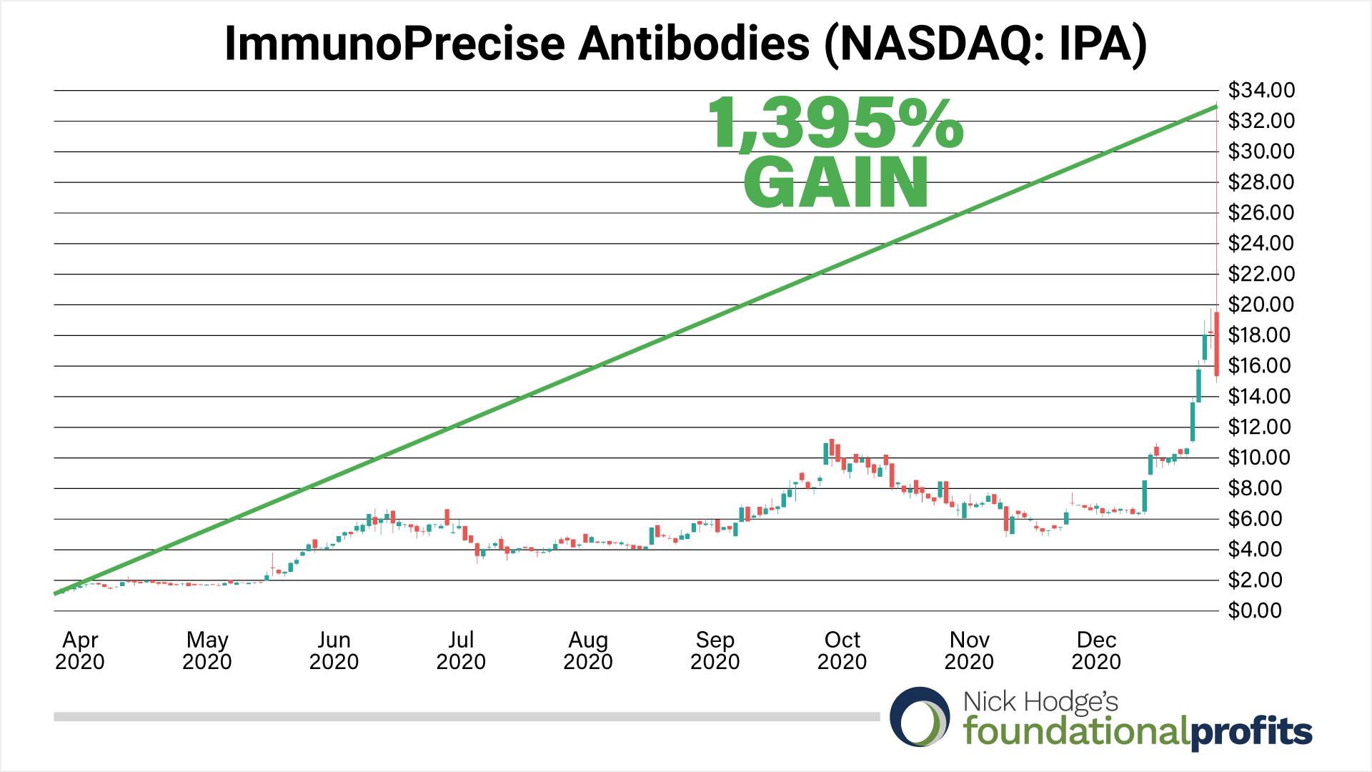 immunoprecise-antibodies