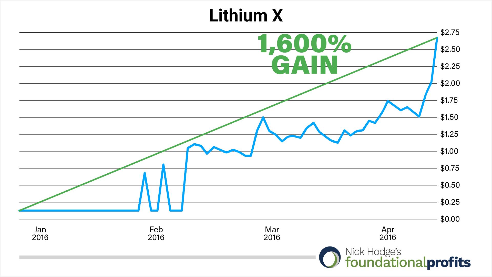 lithium-x