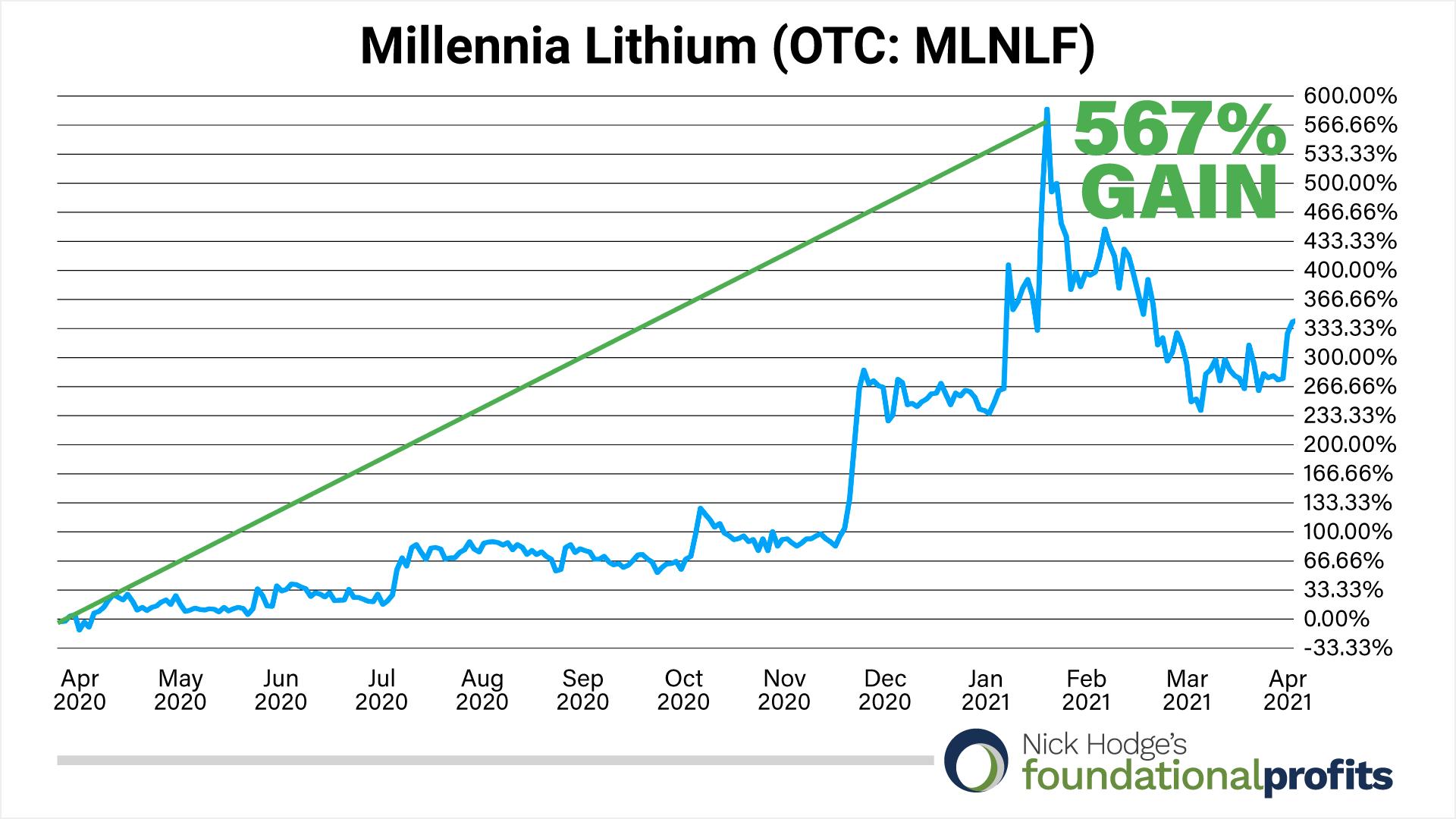 millennia-lithium