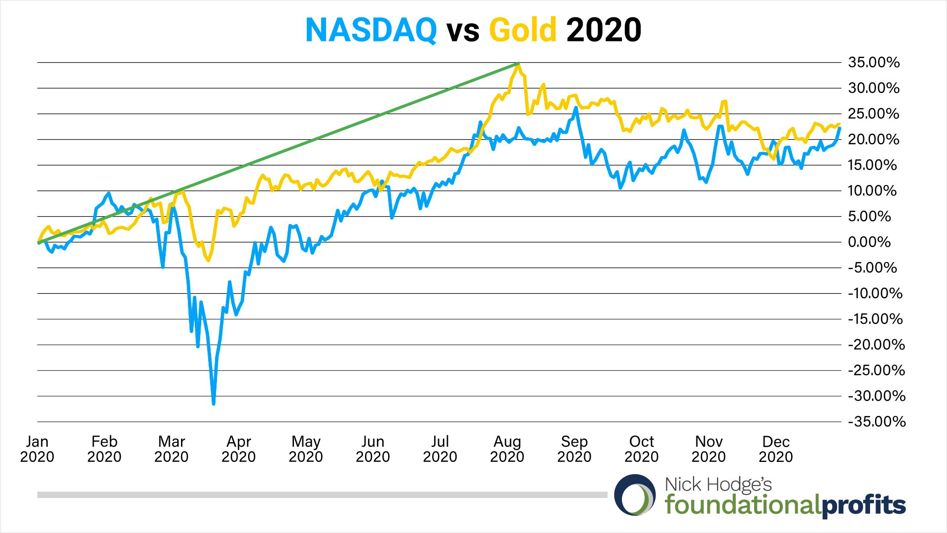nasdaq-vs-gold-2020
