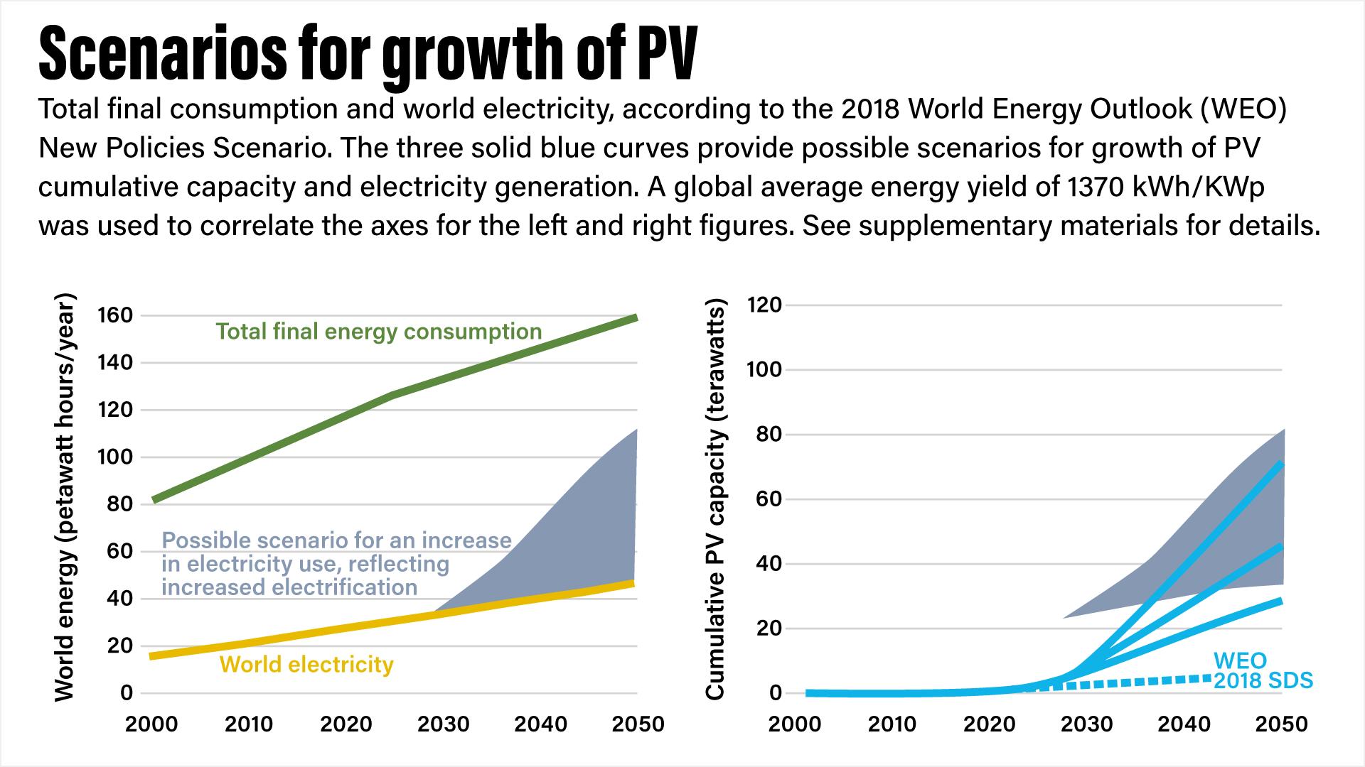 terawatt-solar-scenarios-for-PV-growth