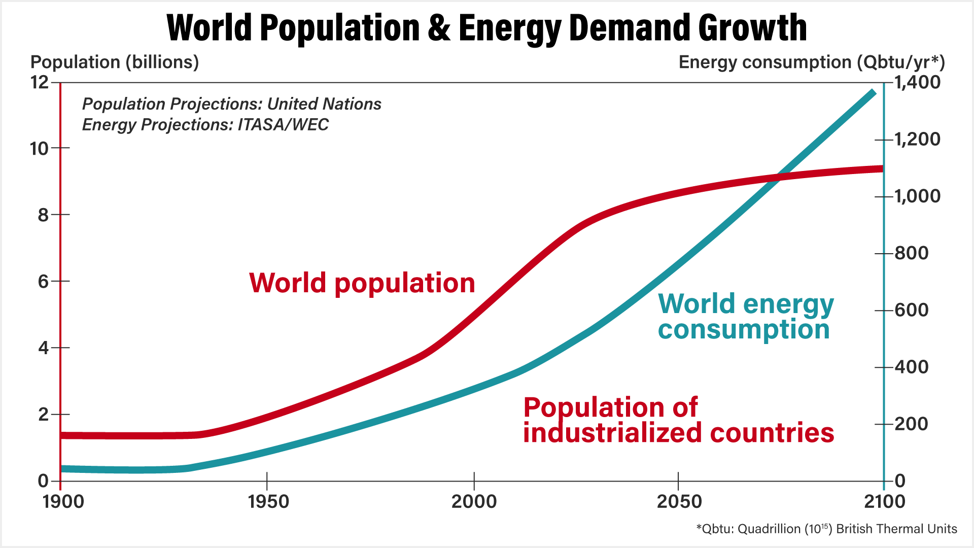 world-population-and-energy-demand-growth