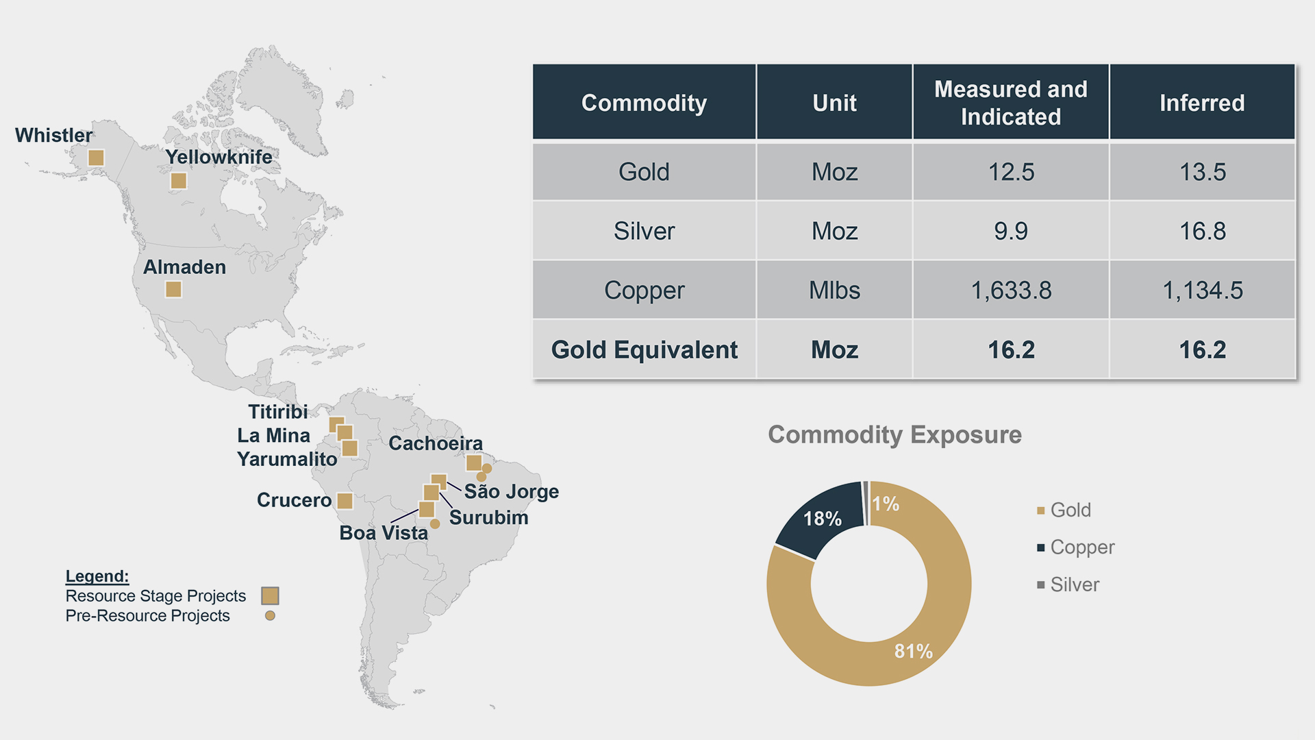 gold mining inc resources chart