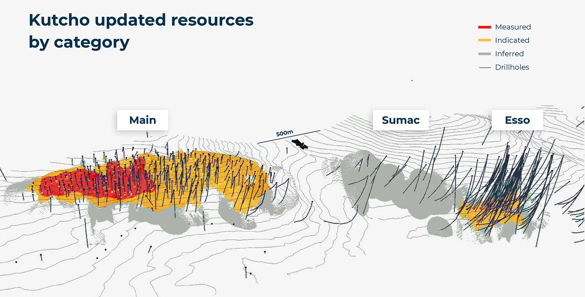 kutcho resources