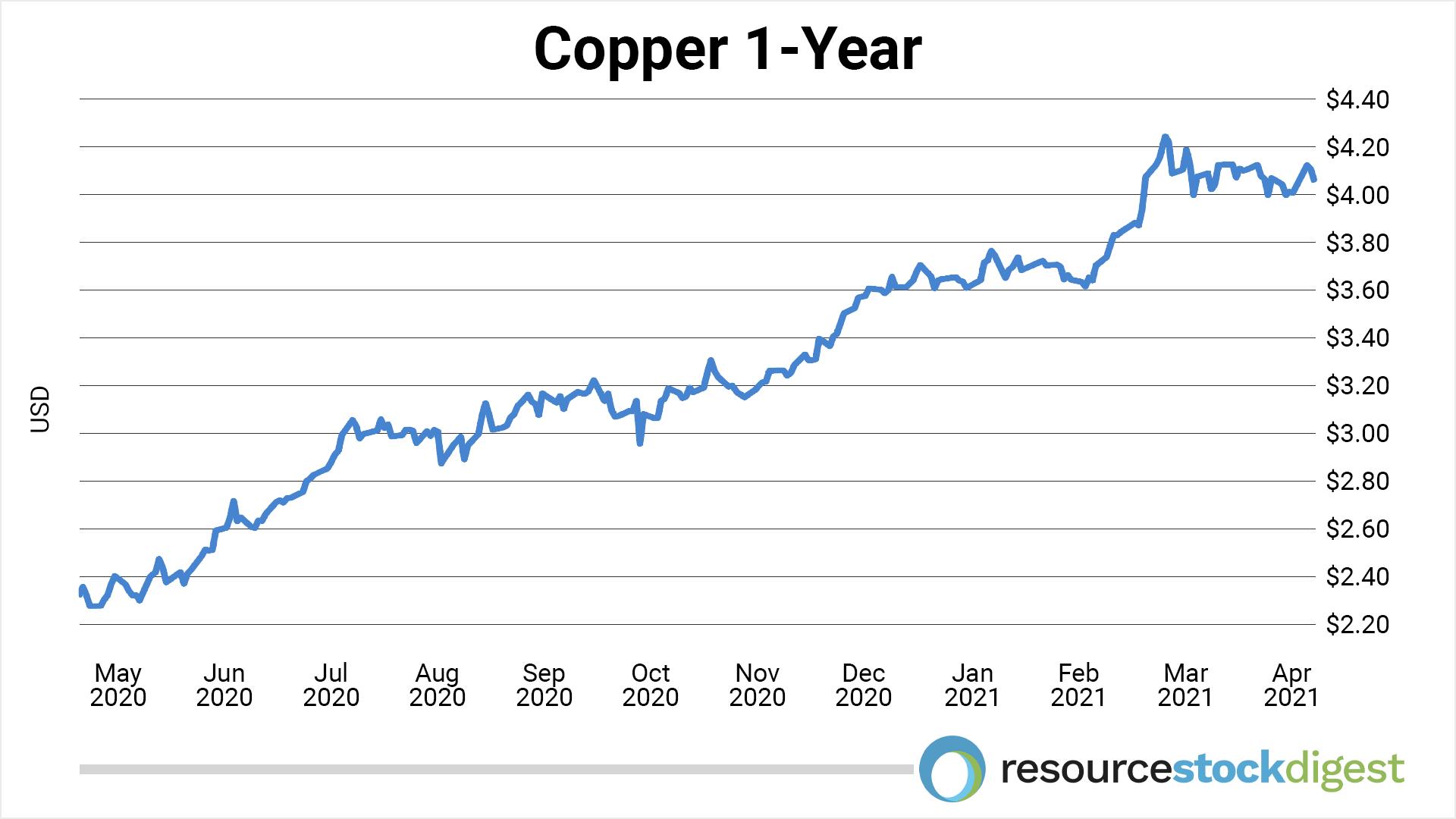Copper 1yr