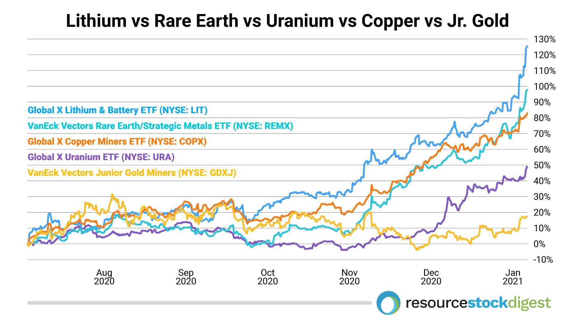 lithium rare earth copper gold